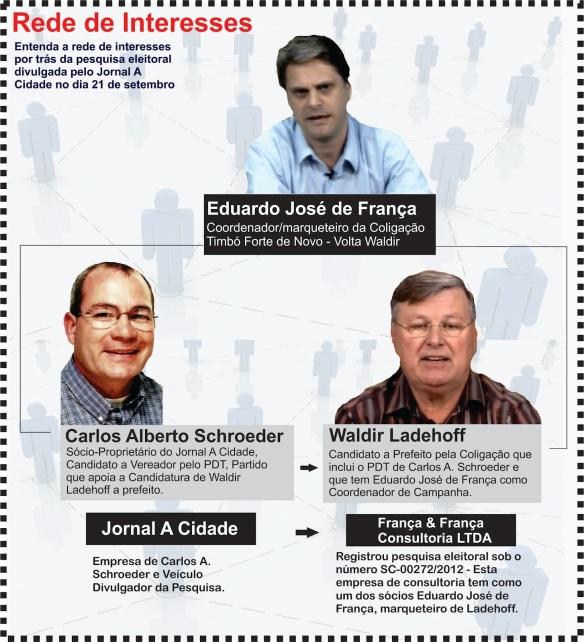 Empresa ligada a Waldir Ladehoff é responsável por pesquisa eleitoral do Jornal A Cidade
