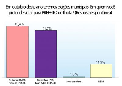 Jornal Cruzeiro do Vale faz pesquisa eleitoral revela equilíbrio em Ilhota