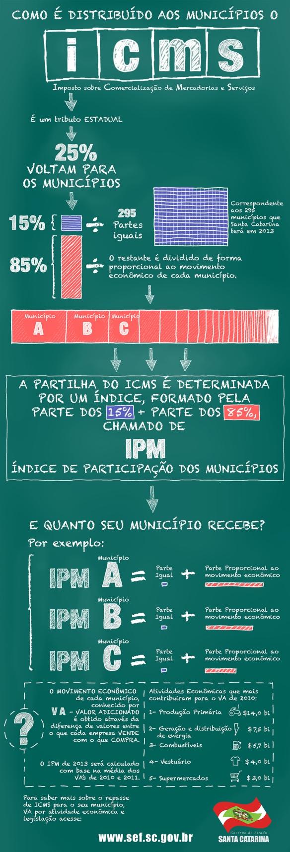 infografico ICMS - Secretaria da Fazenda publica índice definitivo de repasse do ICMS para prefeituras em 2013