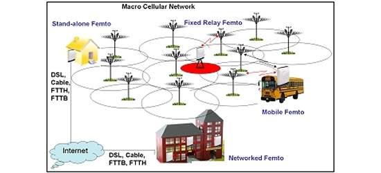 Os testes mostraram que as femtocélulas reduzem o tráfego nas redes móveis e melhoram a intensidade e a cobertura dos sinais em nível local. [Imagem: Befemto Project]