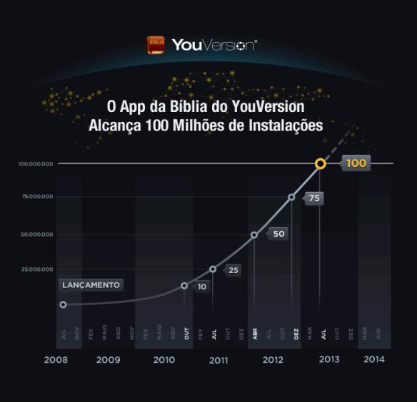O App da Bíblia acabou de alcançar 100 MILHÕES de instalações em smartphones e tablets em todo o mundo!