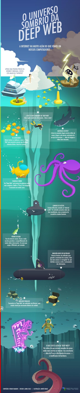 Por dentro do universo sombrio da Deep Web [infográfico]. Você sabia que a internet vai muito além do que os olhos do Google conseguem ver?