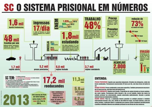 SC divulga balanço do sistema prisional