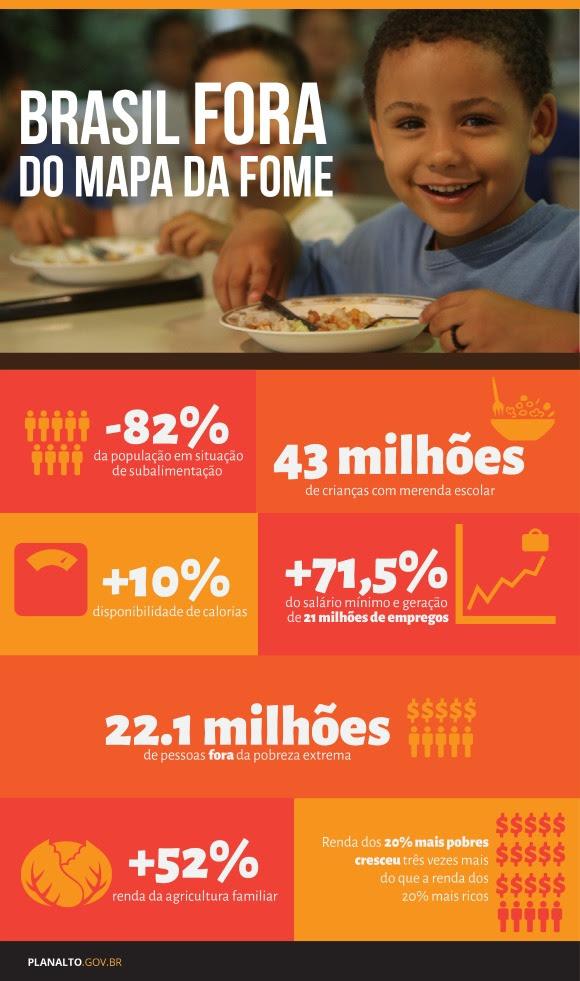 Brasil fora do mapa mundial da fome, Dialison Cleber Vitti, Dialison Cleber, Dialison Vitti, Dialison, Cleber Vitti, Vitti, #DialisonCleberVitti, @dcvitti, dcvitti, #blogdodcvitti, Ilhota, 2014, Newsletter, Feed