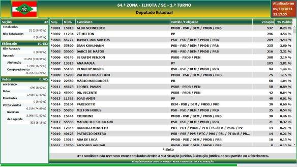 Eleições gerais 2014 - Resultado das eleições em Ilhota - Deputado Estadual (1)