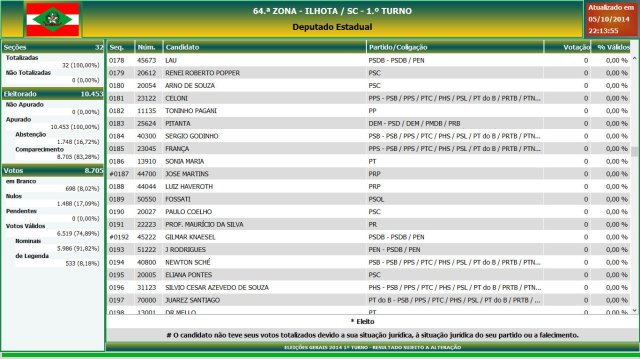 Eleições gerais 2014 - Resultado das eleições em Ilhota - Deputado Estadual (10)