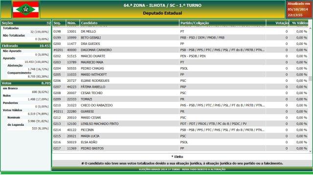 Eleições gerais 2014 - Resultado das eleições em Ilhota - Deputado Estadual (11)