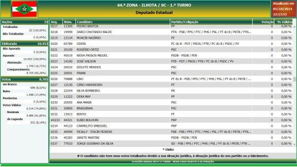 Eleições gerais 2014 - Resultado das eleições em Ilhota - Deputado Estadual (12)