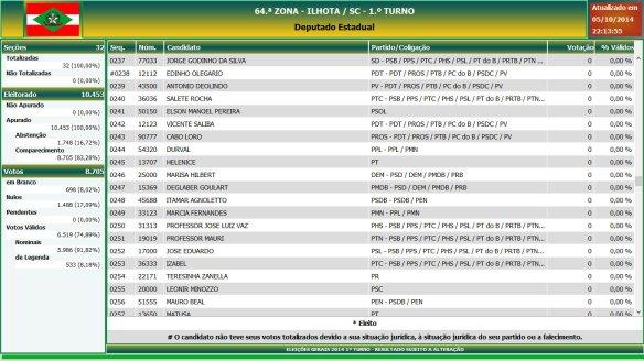 Eleições gerais 2014 - Resultado das eleições em Ilhota - Deputado Estadual (13)