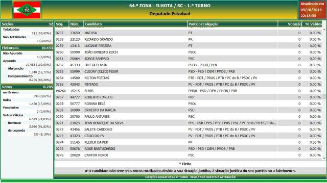 Eleições gerais 2014 - Resultado das eleições em Ilhota - Deputado Estadual (14)