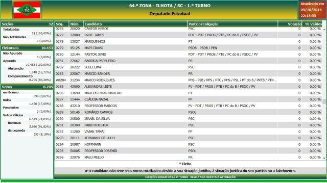 Eleições gerais 2014 - Resultado das eleições em Ilhota - Deputado Estadual (15)