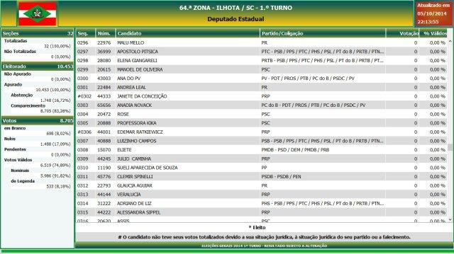 Eleições gerais 2014 - Resultado das eleições em Ilhota - Deputado Estadual (16)