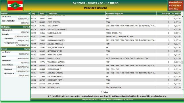 Eleições gerais 2014 - Resultado das eleições em Ilhota - Deputado Estadual (17)