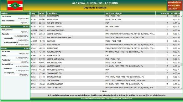 Eleições gerais 2014 - Resultado das eleições em Ilhota - Deputado Estadual (18)