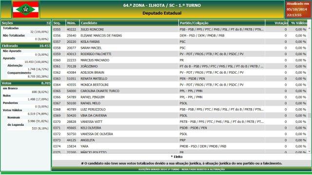 Eleições gerais 2014 - Resultado das eleições em Ilhota - Deputado Estadual (19)
