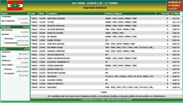Eleições gerais 2014 - Resultado das eleições em Ilhota - Deputado Estadual (2)