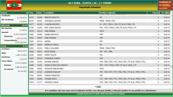 Eleições gerais 2014 - Resultado das eleições em Ilhota - Deputado Estadual (20)