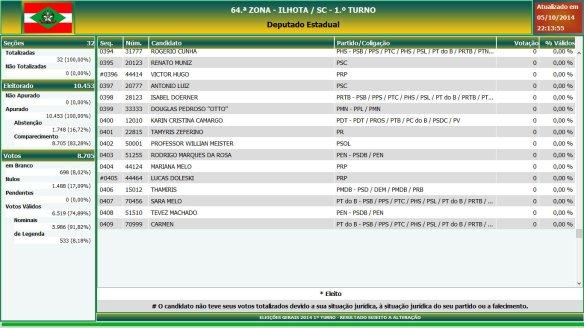 Eleições gerais 2014 - Resultado das eleições em Ilhota - Deputado Estadual (21)