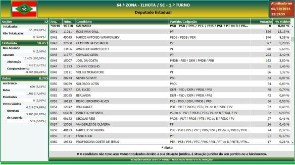 Eleições gerais 2014 - Resultado das eleições em Ilhota - Deputado Estadual (3)