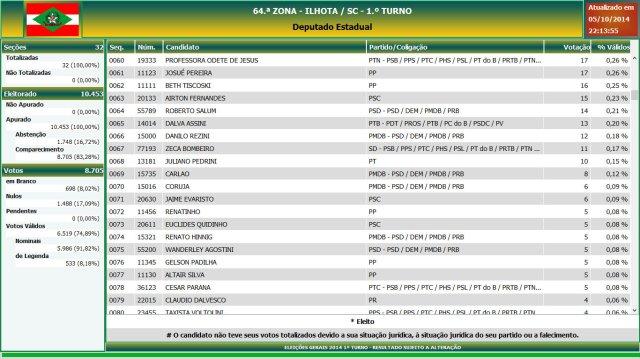 Eleições gerais 2014 - Resultado das eleições em Ilhota - Deputado Estadual (4)