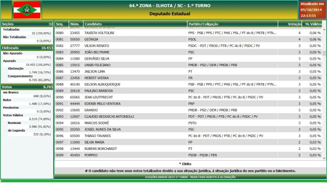 Eleições gerais 2014 - Resultado das eleições em Ilhota - Deputado Estadual (5)