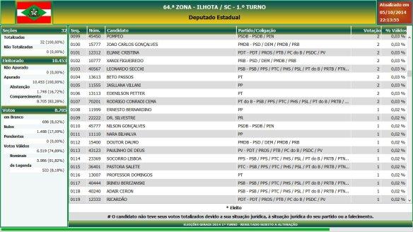 Eleições gerais 2014 - Resultado das eleições em Ilhota - Deputado Estadual (6)