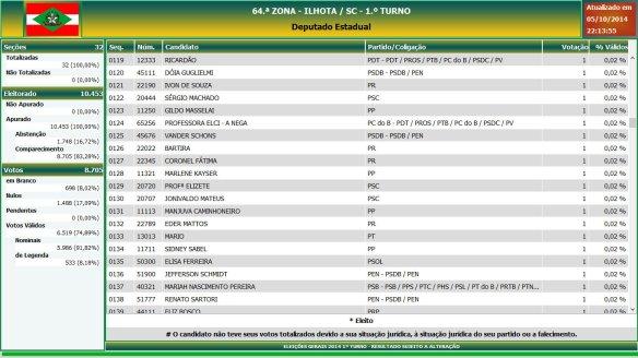 Eleições gerais 2014 - Resultado das eleições em Ilhota - Deputado Estadual (7)