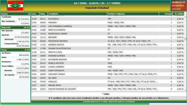 Eleições gerais 2014 - Resultado das eleições em Ilhota - Deputado Estadual (8)