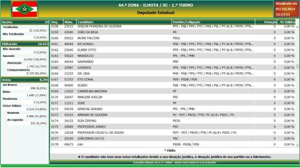 Eleições gerais 2014 - Resultado das eleições em Ilhota - Deputado Estadual (9)