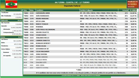 Eleições gerais 2014 - Resultado das eleições em Ilhota - Deputado Federal (1)