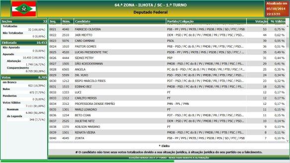 Eleições gerais 2014 - Resultado das eleições em Ilhota - Deputado Federal (2)