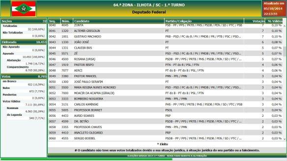 Eleições gerais 2014 - Resultado das eleições em Ilhota - Deputado Federal (3)