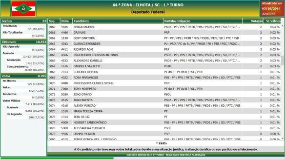 Eleições gerais 2014 - Resultado das eleições em Ilhota - Deputado Federal (4)
