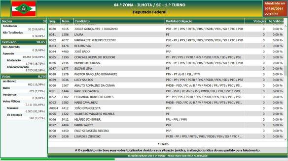 Eleições gerais 2014 - Resultado das eleições em Ilhota - Deputado Federal (5)