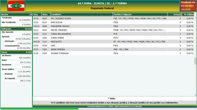 Eleições gerais 2014 - Resultado das eleições em Ilhota - Deputado Federal (7)