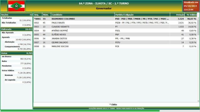 Eleições gerais 2014 - Resultado das eleições em Ilhota - Governador