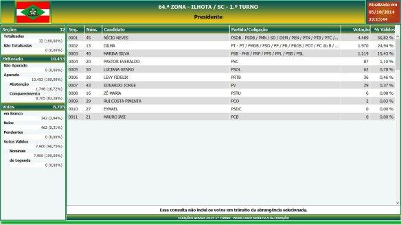Eleições gerais 2014 - Resultado das eleições em Ilhota - Presidente