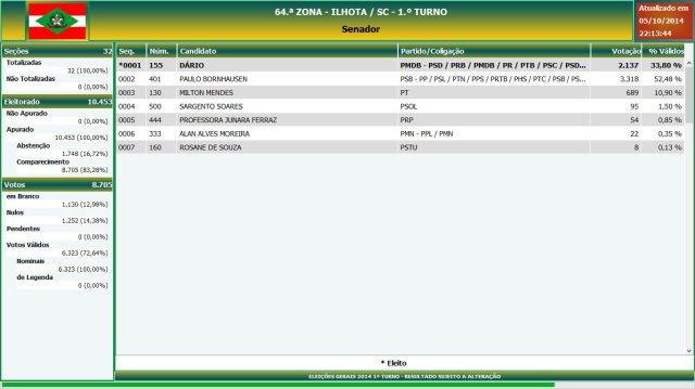 Eleições gerais 2014 - Resultado das eleições em Ilhota - Senador