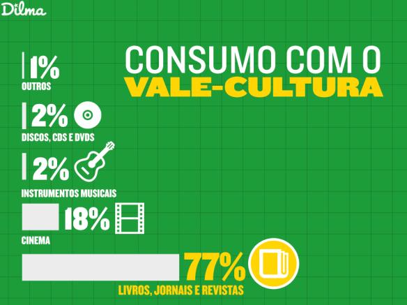 O consumo com o Vale-Cultura, Dialison Cleber Vitti, Dialison Cleber, Dialison Vitti, Dialison, Cleber Vitti, Vitti, #DialisonCleberVitti, @dcvitti, dcvitti, #blogdodcvitti, Ilhota, 2014, Newsletter, Feed
