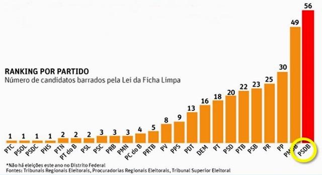 A corrupção e os lugares de fala do PSDB - Candidatos de ficha suja por partido, Dialison Cleber Vitti, Dialison Cleber, Dialison Vitti, Dialison, Cleber Vitti, Vitti, #DialisonCleberVitti, @dcvitti, dcvitti, #blogdodcvitti, Ilhota, 2015, Newsletter, Feed