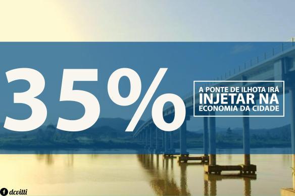 35% Ponte de Ilhota, Ponte de Ilhota, Dialison, Dialison Cleber, Dialison Cleber Vitti, DialisonCleberVitti, Dialison Vitti, Dialison Ilhota, Cleber Vitti, Vitti, dcvitti, @dcvitti, #dcvitti, #DialisonCleberVitti, #blogdodcvitti, blogdodcvitti, blog do dcvitti, Ilhota, Newsletter, Feed, 2016, ツ