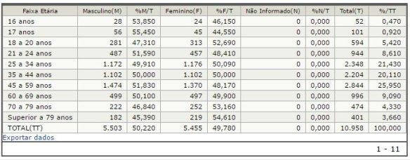 Estatísticas do eleitorado em Ilhota - Por sexo e faixa etária - Eleições 2016