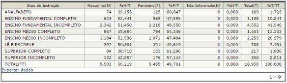 Estatísticas do eleitorado em Ilhota - Por sexo e grau de instrução - Eleições 2016