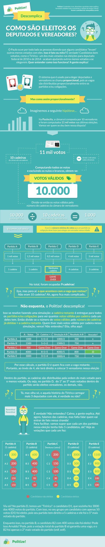 Como são eleitos os vereadores - Infográfico sobre coeficiente eleitoral, Dialison, Dialison Cleber, Dialison Cleber Vitti, DialisonCleberVitti, Dialison Vitti, Dialison Ilhota, Cleber Vitti, Vitti, dcvitti, @dcvitti, #dcvitti, #DialisonCleberVitti, #blogdodcvitti, blogdodcvitti, blog do dcvitti, Ilhota, Newsletter, Feed, 2016, ツ, Papo de Homem, Politize