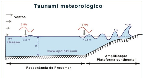 Tsunami meteorológico
