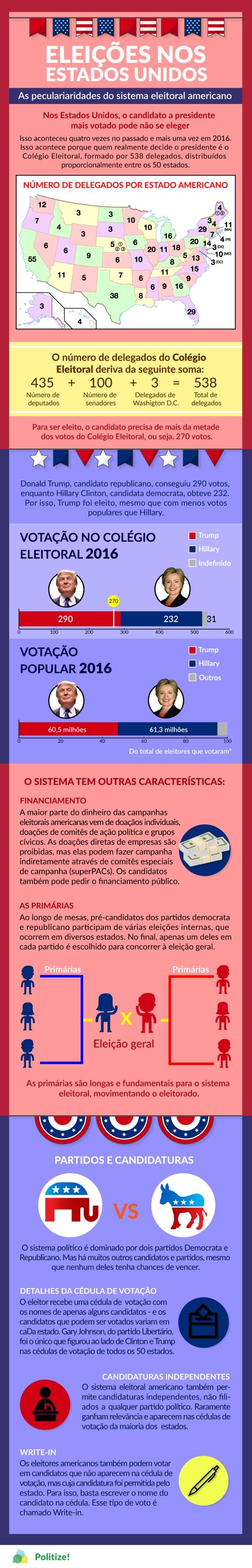 Infografico das eleições nos Estados Unidos e suas peculiaridades