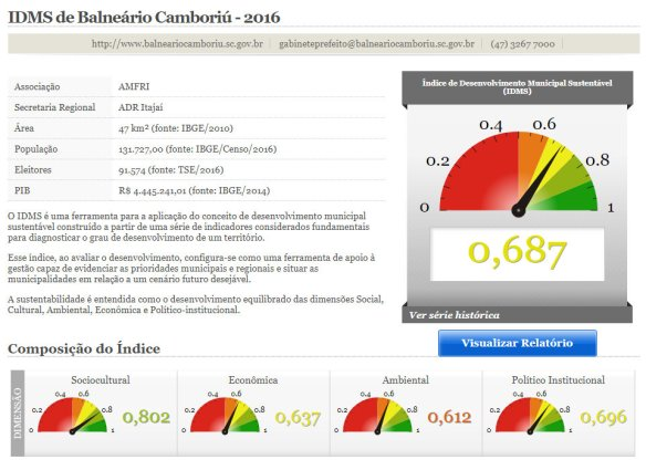 IDMS 2016 - Balneário Camboriú