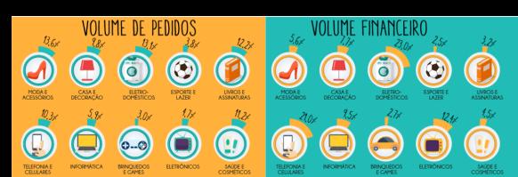 Dados sobre e-commerce em 2016